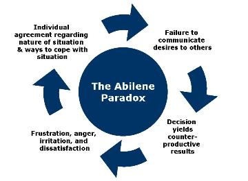 the abilene paradox the management The abilene paradox: the management of agreement jerry b harvey jerry b harvey is professor of management sci-  car and go to abilene and have dinner at the.